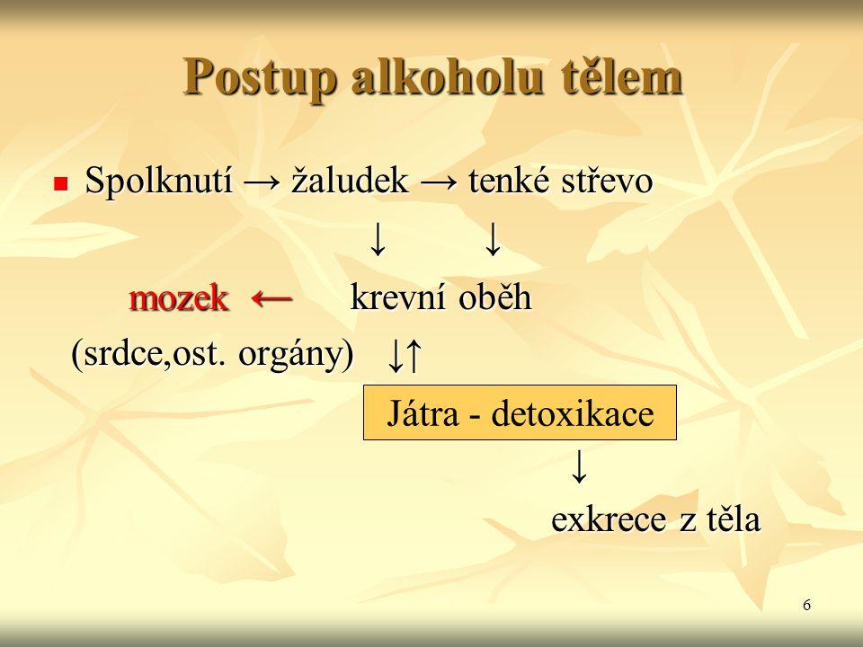 Postup alkoholu tělem Spolknutí → žaludek → tenké střevo ↓ ↓