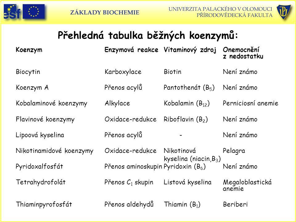 Přehledná tabulka běžných koenzymů: