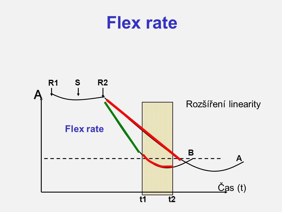 Flex rate R1 R2 S A t1 t2 A Rozšíření linearity B Flex rate Čas (t)