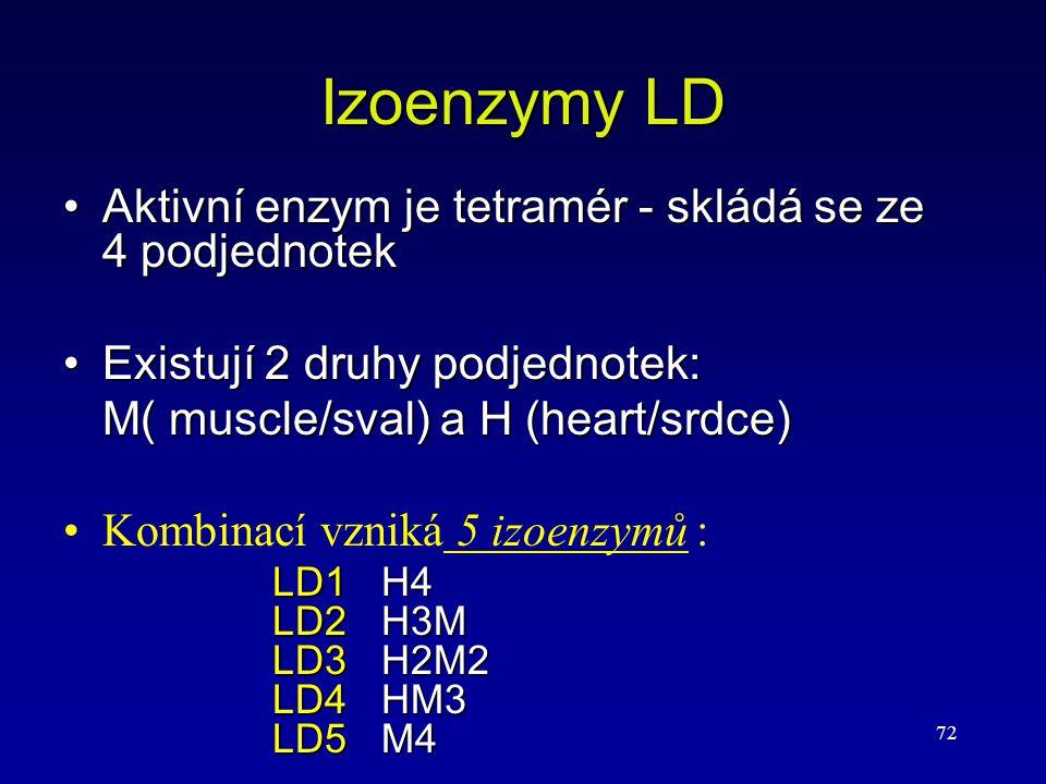 Izoenzymy LD Aktivní enzym je tetramér - skládá se ze 4 podjednotek