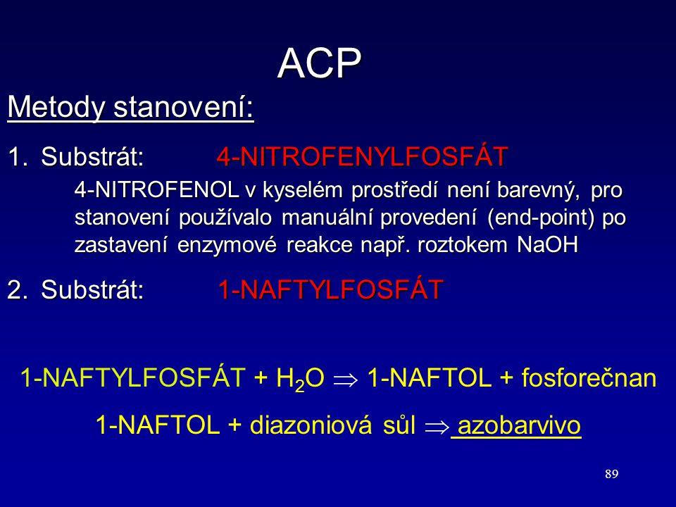 ACP Metody stanovení: