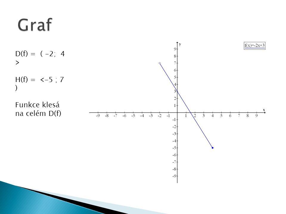 Graf D(f) = ( -2; 4  H(f) = -5 ; 7 ) Funkce klesá na celém D(f)