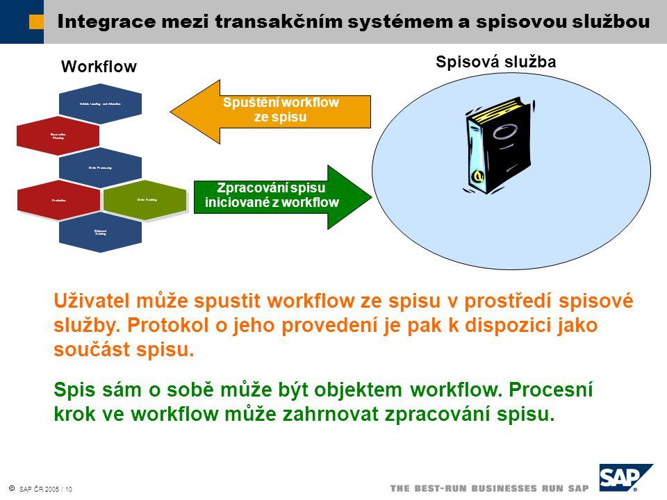 Integrace mezi transakčním systémem a spisovou službou