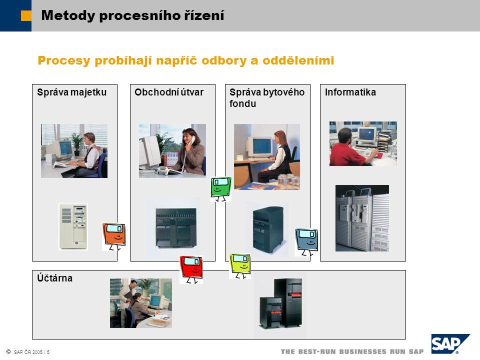 Metody procesního řízení