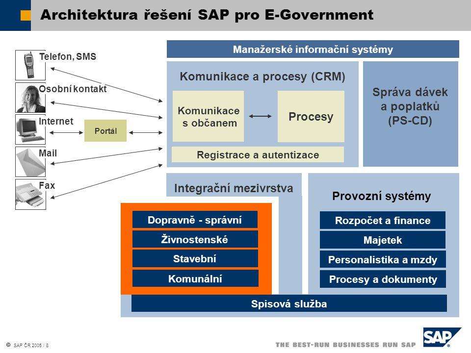 Architektura řešení SAP pro E-Government