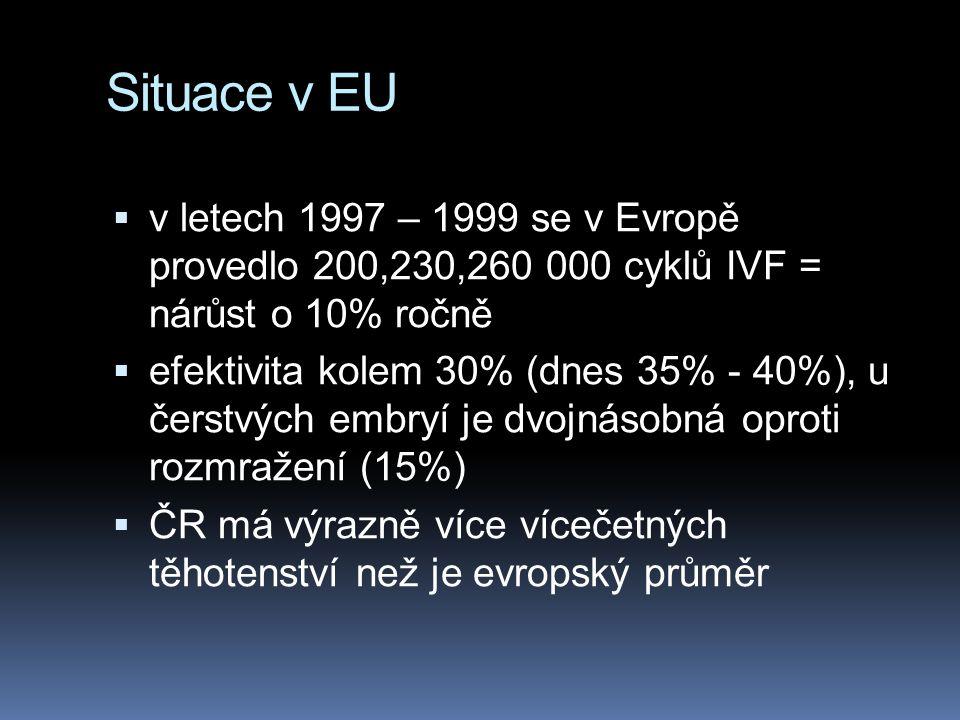 Situace v EU v letech 1997 – 1999 se v Evropě provedlo 200,230,260 000 cyklů IVF = nárůst o 10% ročně.