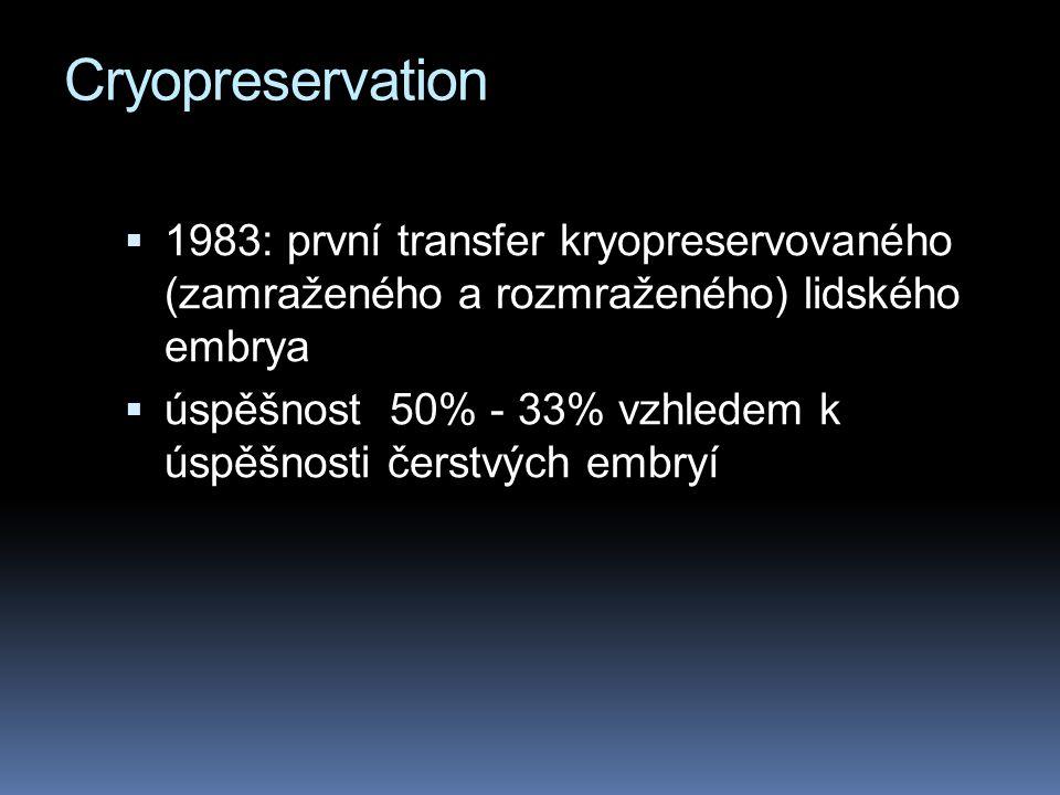 Cryopreservation 1983: první transfer kryopreservovaného (zamraženého a rozmraženého) lidského embrya.