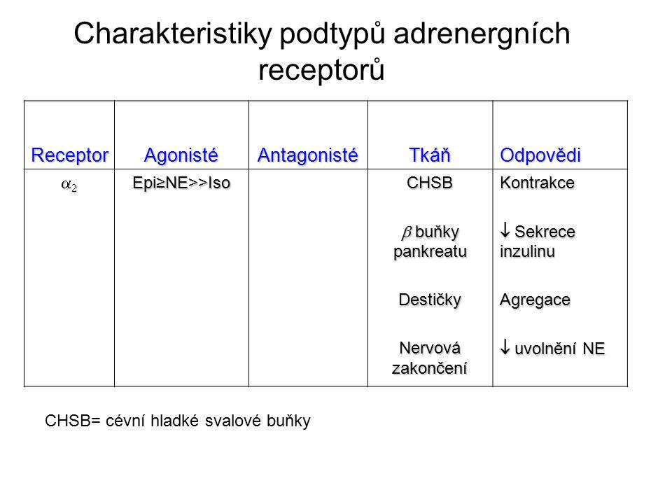 Charakteristiky podtypů adrenergních receptorů
