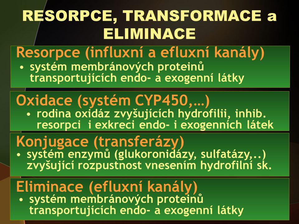 RESORPCE, TRANSFORMACE a ELIMINACE