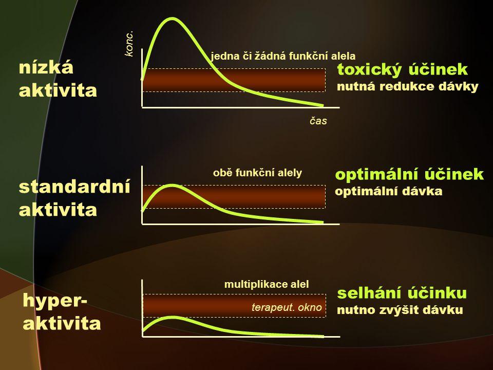 nízká aktivita standardní aktivita hyper-aktivita toxický účinek