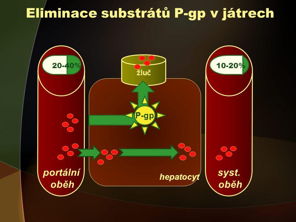 Eliminace substrátů P-gp v játrech
