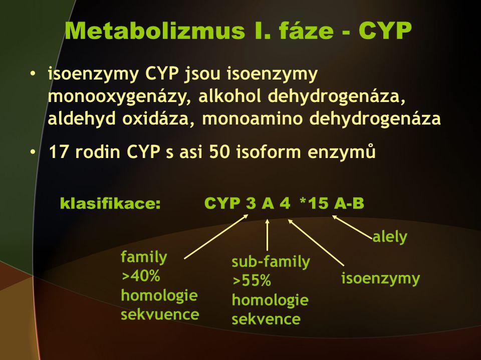 Metabolizmus I. fáze - CYP