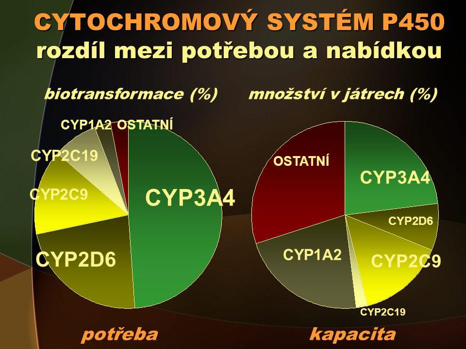 CYTOCHROMOVÝ SYSTÉM P450 rozdíl mezi potřebou a nabídkou