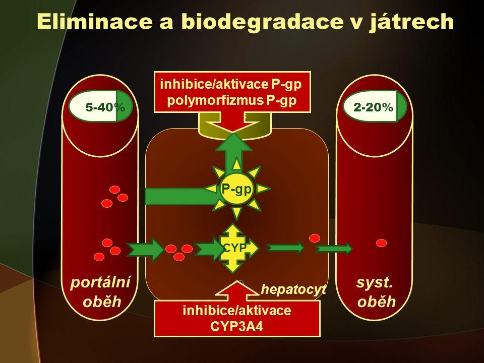 Eliminace a biodegradace v játrech