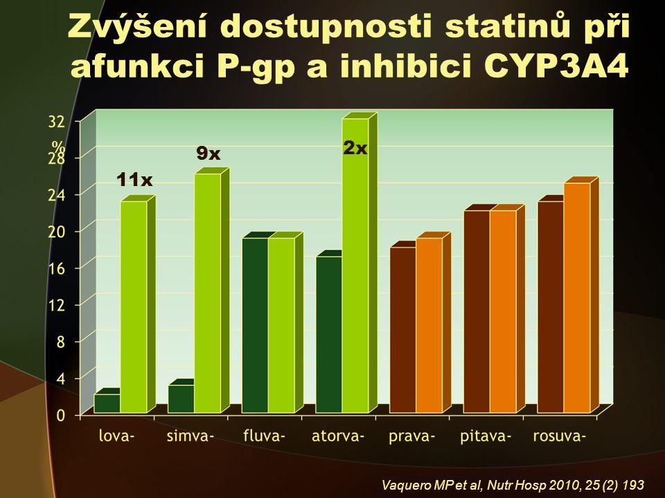 Zvýšení dostupnosti statinů při afunkci P-gp a inhibici CYP3A4