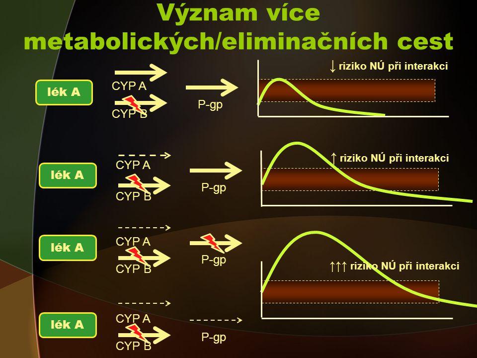 Význam více metabolických/eliminačních cest