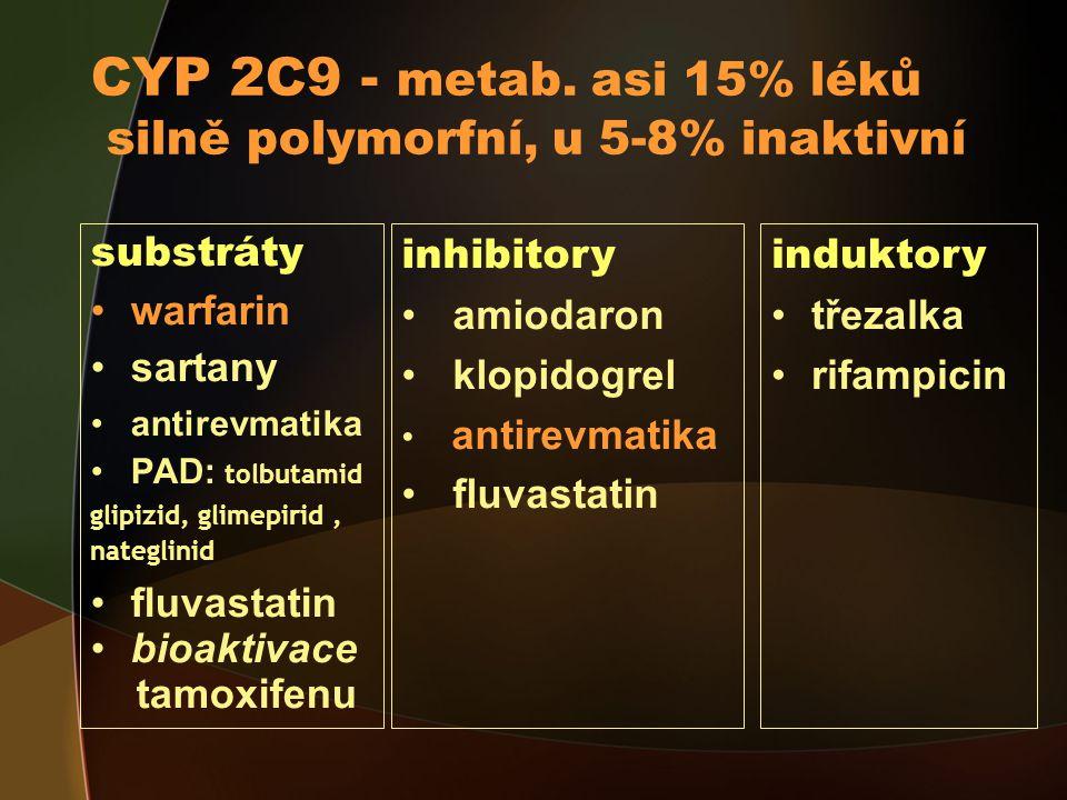 CYP 2C9 - metab. asi 15% léků silně polymorfní, u 5-8% inaktivní