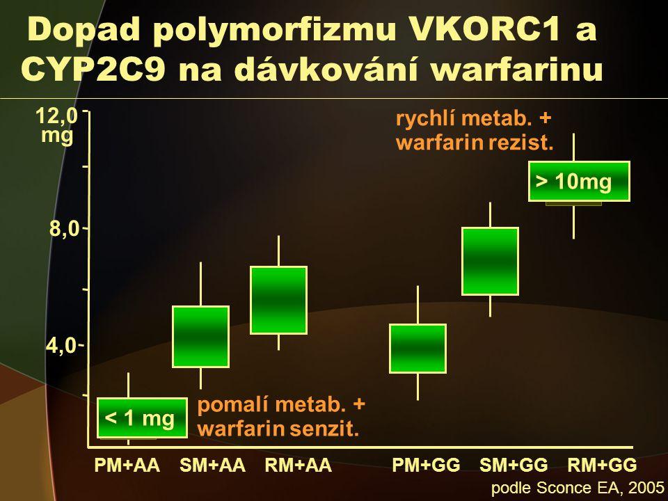 Dopad polymorfizmu VKORC1 a CYP2C9 na dávkování warfarinu