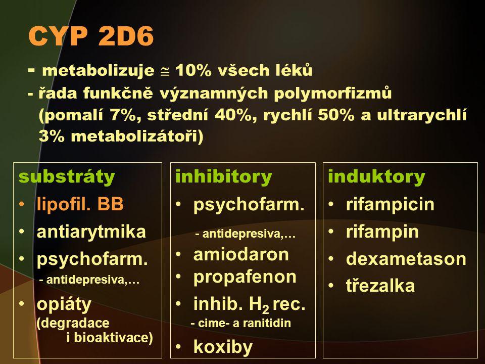 CYP 2D6 - metabolizuje  10% všech léků - řada funkčně významných polymorfizmů (pomalí 7%, střední 40%, rychlí 50% a ultrarychlí 3% metabolizátoři)
