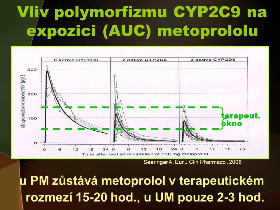 Vliv polymorfizmu CYP2C9 na expozici (AUC) metoprololu