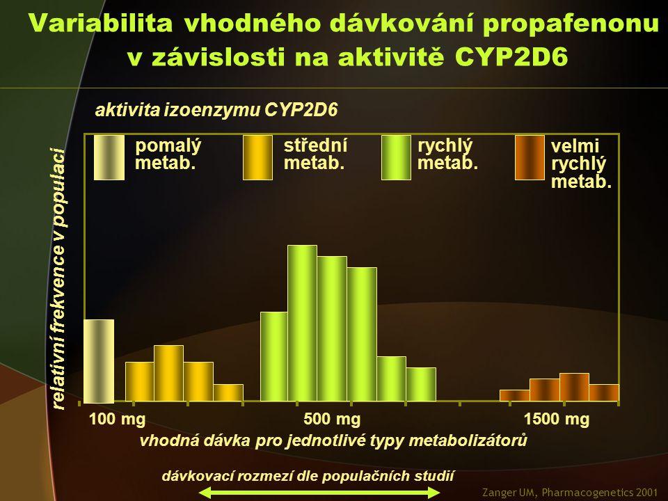 Variabilita vhodného dávkování propafenonu v závislosti na aktivitě CYP2D6