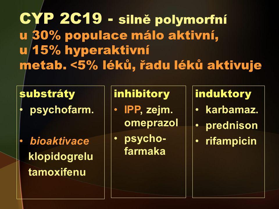 CYP 2C19 - silně polymorfní u 30% populace málo aktivní, u 15% hyperaktivní metab. <5% léků, řadu léků aktivuje