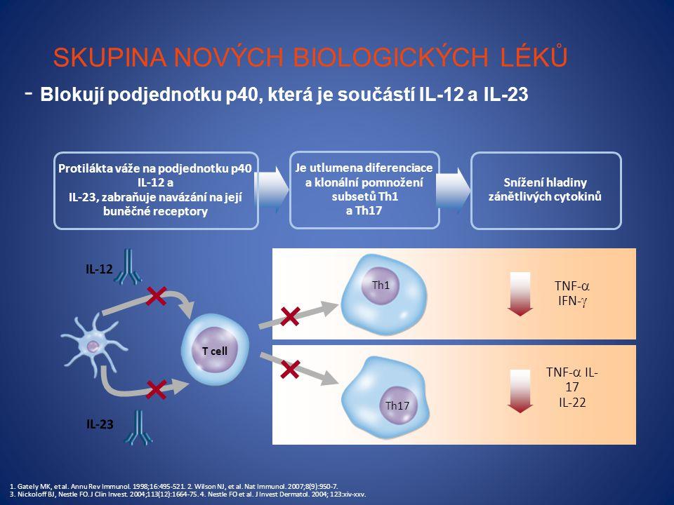 SKUPINA NOVÝCH BIOLOGICKÝCH LÉKŮ - Blokují podjednotku p40, která je součástí IL-12 a IL-23