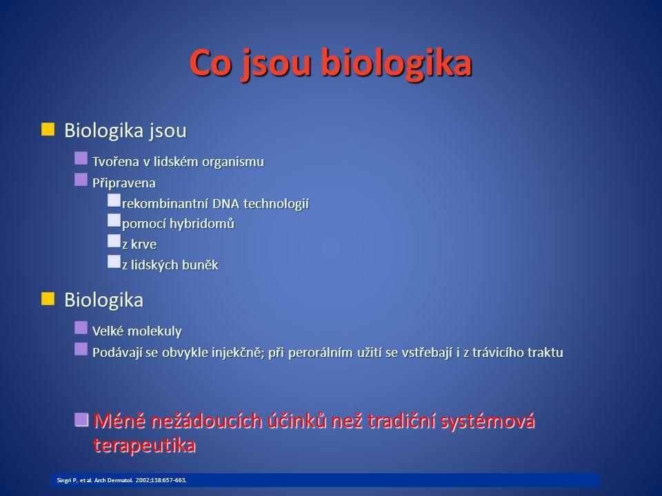 Co jsou biologika Biologika jsou Tvořena v lidském organismu