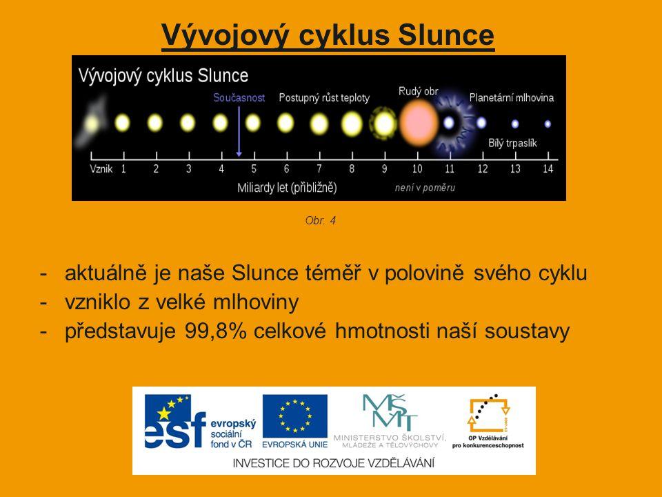 Vývojový cyklus Slunce