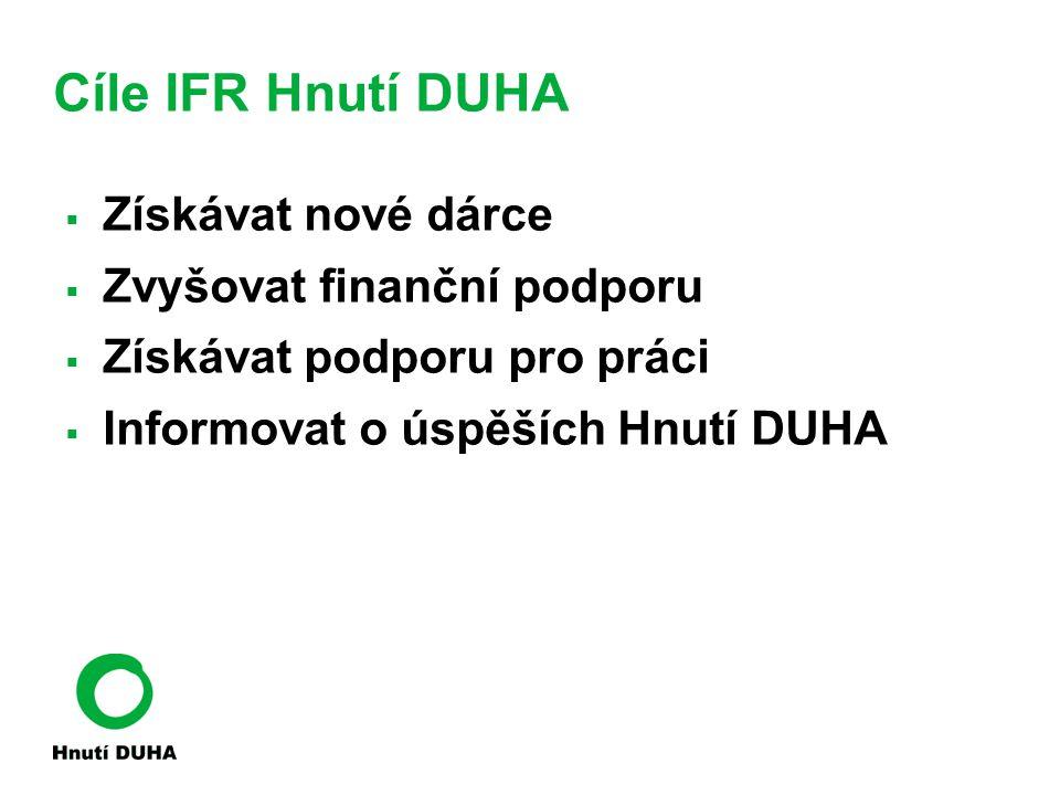 Cíle IFR Hnutí DUHA Získávat nové dárce Zvyšovat finanční podporu