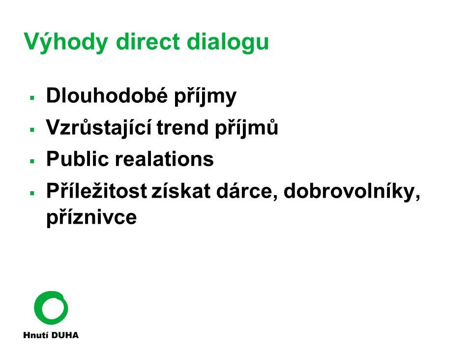 Výhody direct dialogu Dlouhodobé příjmy Vzrůstající trend příjmů