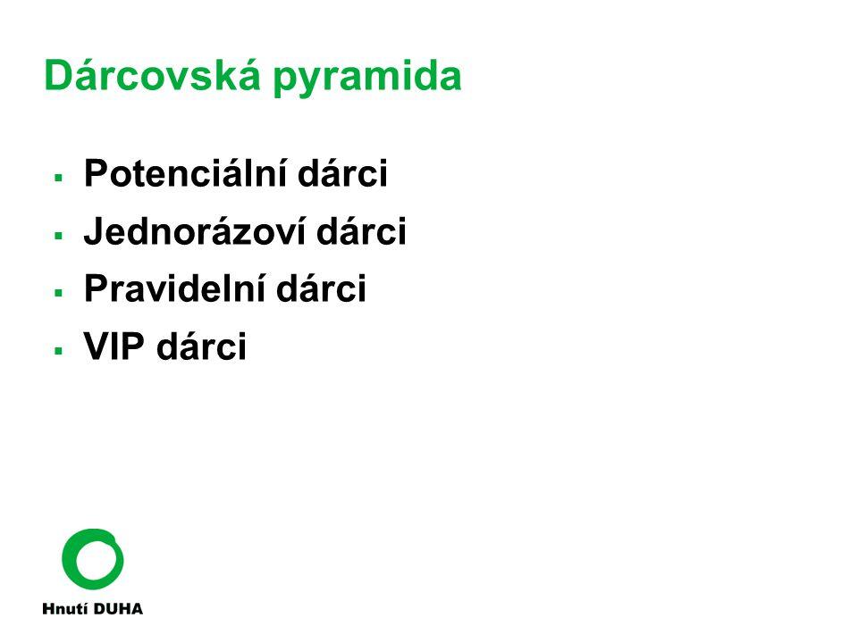 Dárcovská pyramida Potenciální dárci Jednorázoví dárci