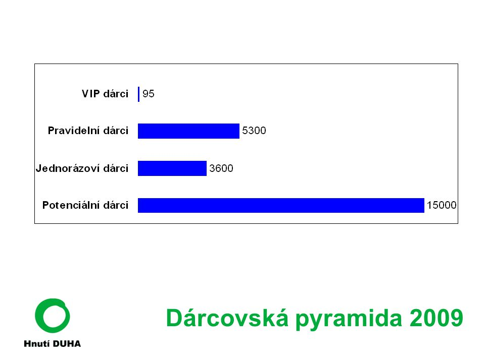 Dárcovská pyramida 2009