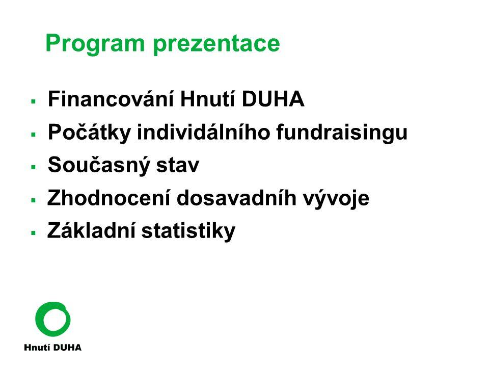 Program prezentace Financování Hnutí DUHA