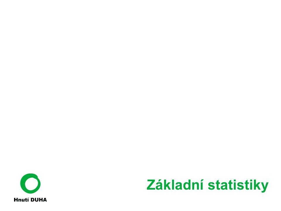 Základní statistiky