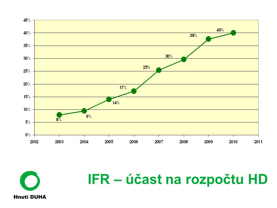 IFR – účast na rozpočtu HD