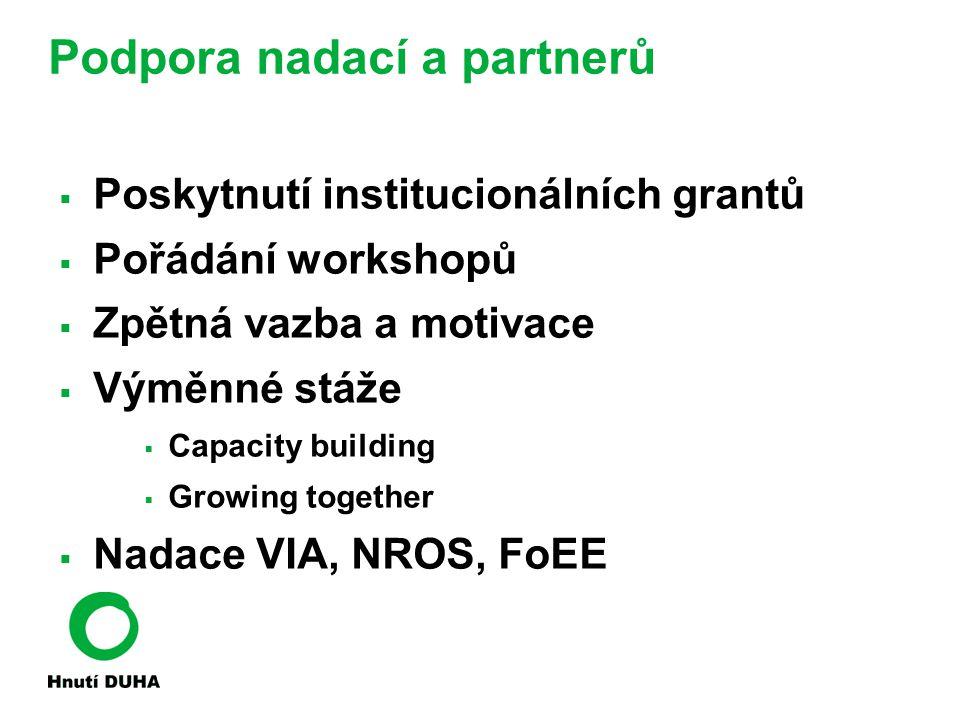 Podpora nadací a partnerů