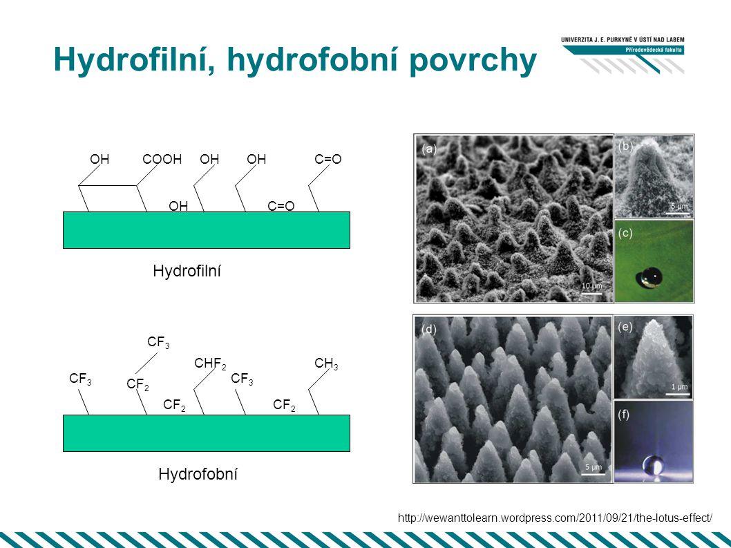 Hydrofilní, hydrofobní povrchy