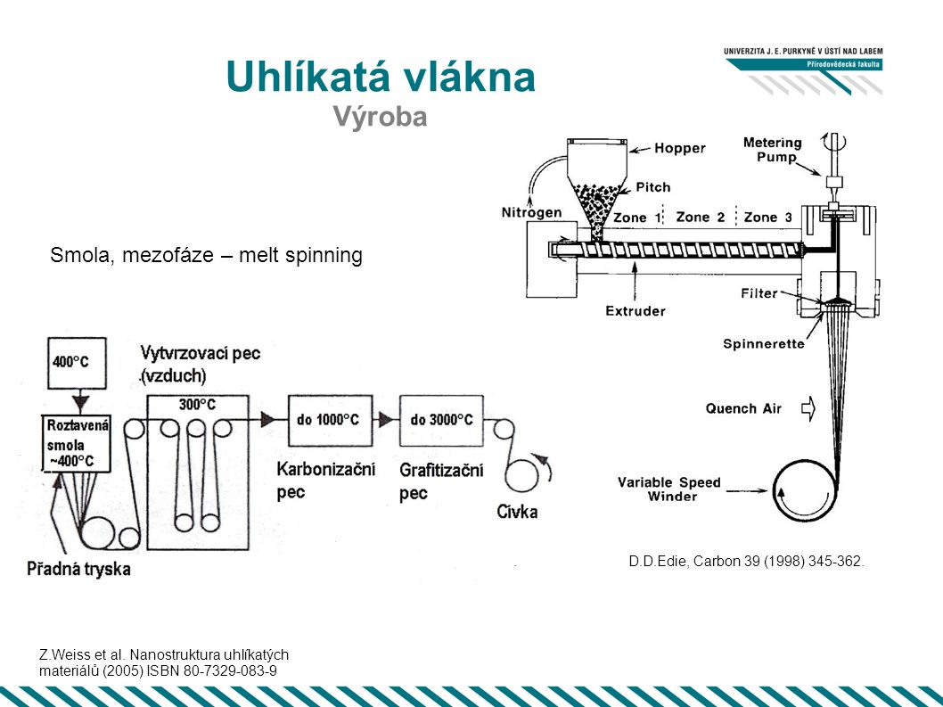 Uhlíkatá vlákna Výroba Smola, mezofáze – melt spinning 9 9 9 .