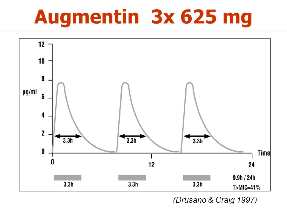 Augmentin 3x 625 mg (Drusano & Craig 1997)