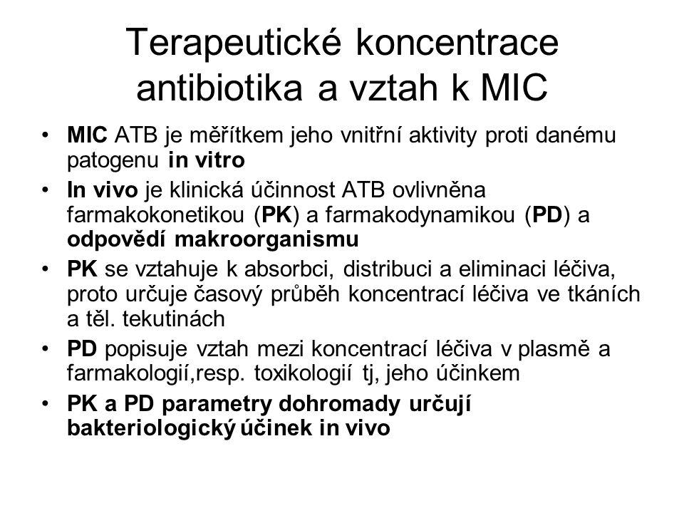 Terapeutické koncentrace antibiotika a vztah k MIC