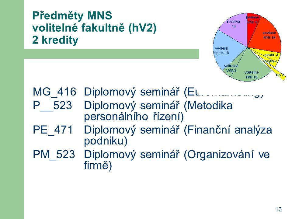 Předměty MNS volitelné fakultně (hV2) 2 kredity