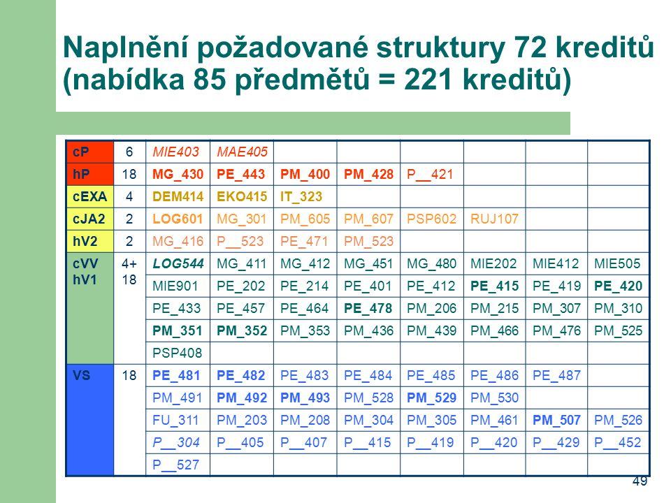 Naplnění požadované struktury 72 kreditů (nabídka 85 předmětů = 221 kreditů)