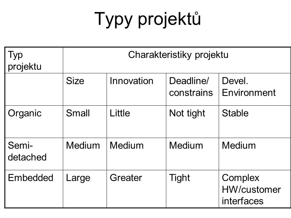 Charakteristiky projektu