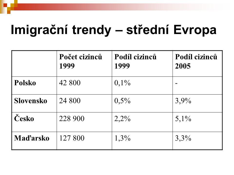Imigrační trendy – střední Evropa