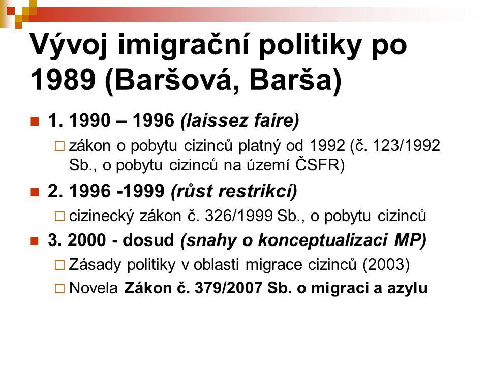 Vývoj imigrační politiky po 1989 (Baršová, Barša)
