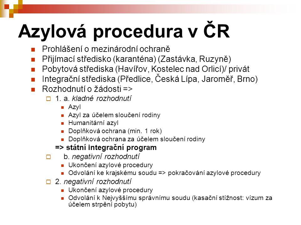 Azylová procedura v ČR Prohlášení o mezinárodní ochraně