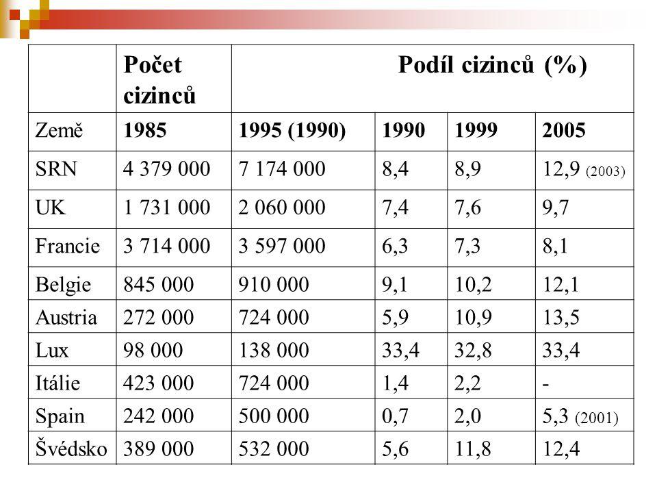 Počet cizinců Podíl cizinců (%) Země 1985 1995 (1990) 1990 1999 2005