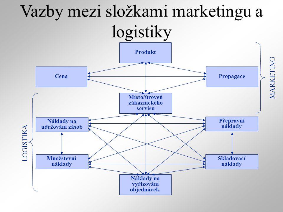 Vazby mezi složkami marketingu a logistiky