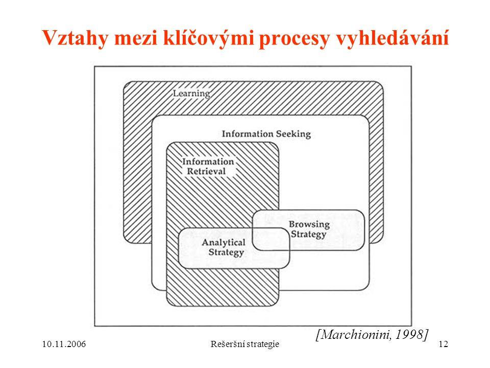 Vztahy mezi klíčovými procesy vyhledávání